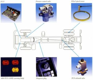 how semi-trailer part abs system works for heavy-duty transportation  anster