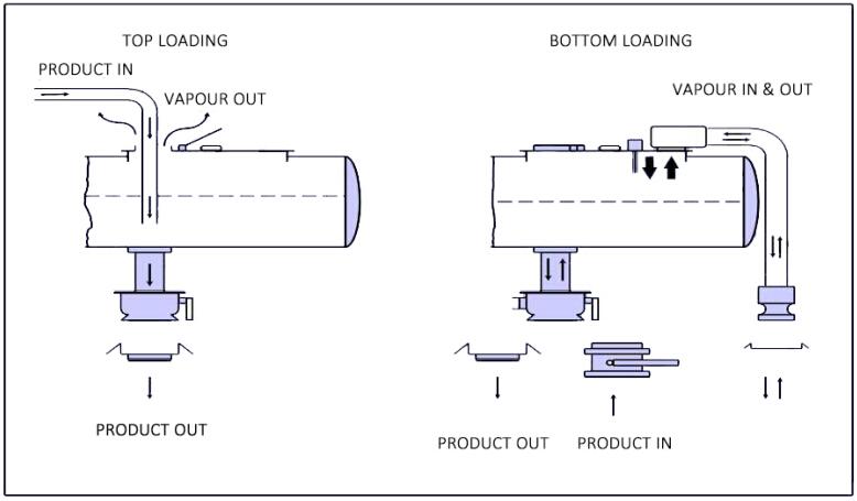 tank truck manufacturer air schematic - wiring diagram schematic  side-make-a - side-make-a.aliceviola.it  aliceviola.it